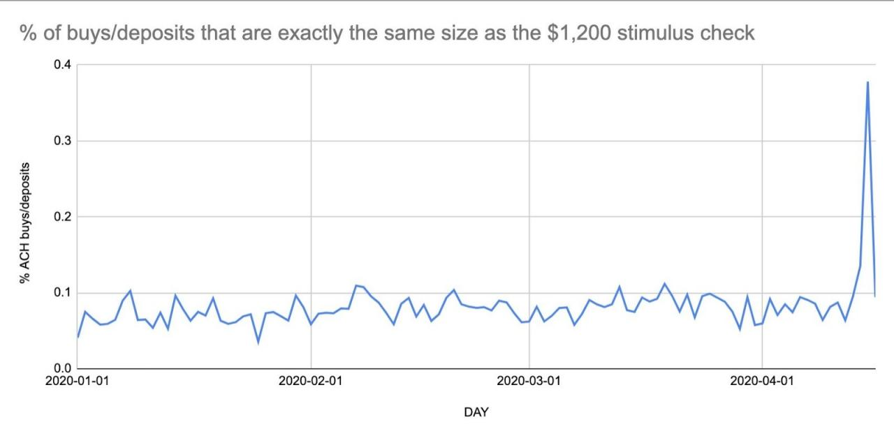 Percentage of buys and deposits worth ,200 each day